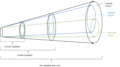 Using the futures cone to connect capability